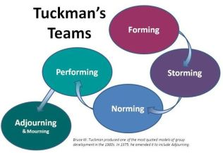 learning-theory-teamwork